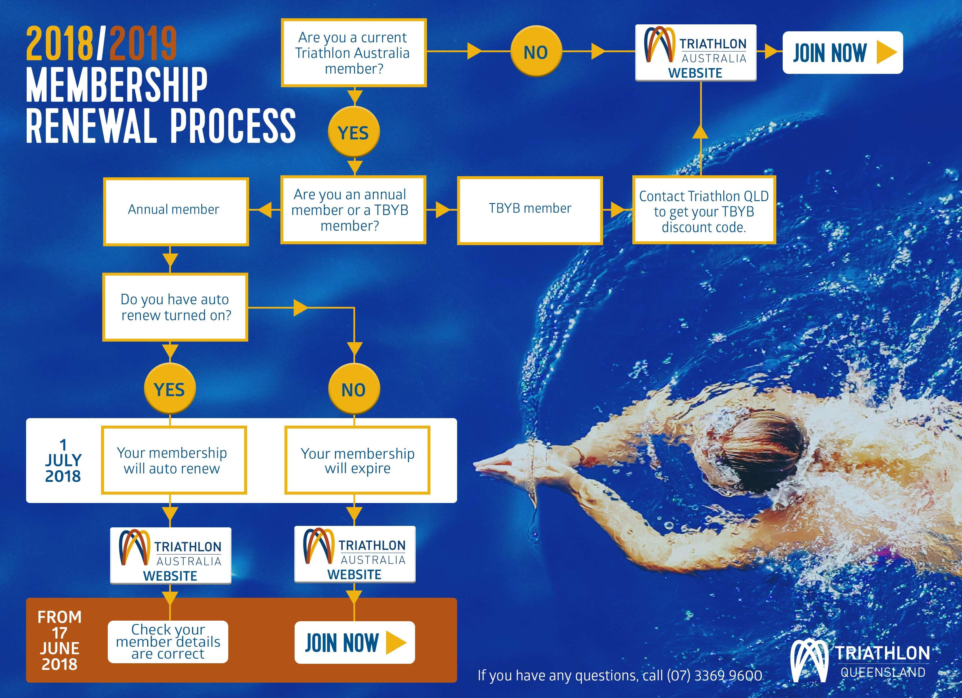 Join Now - Triathlon Queensland