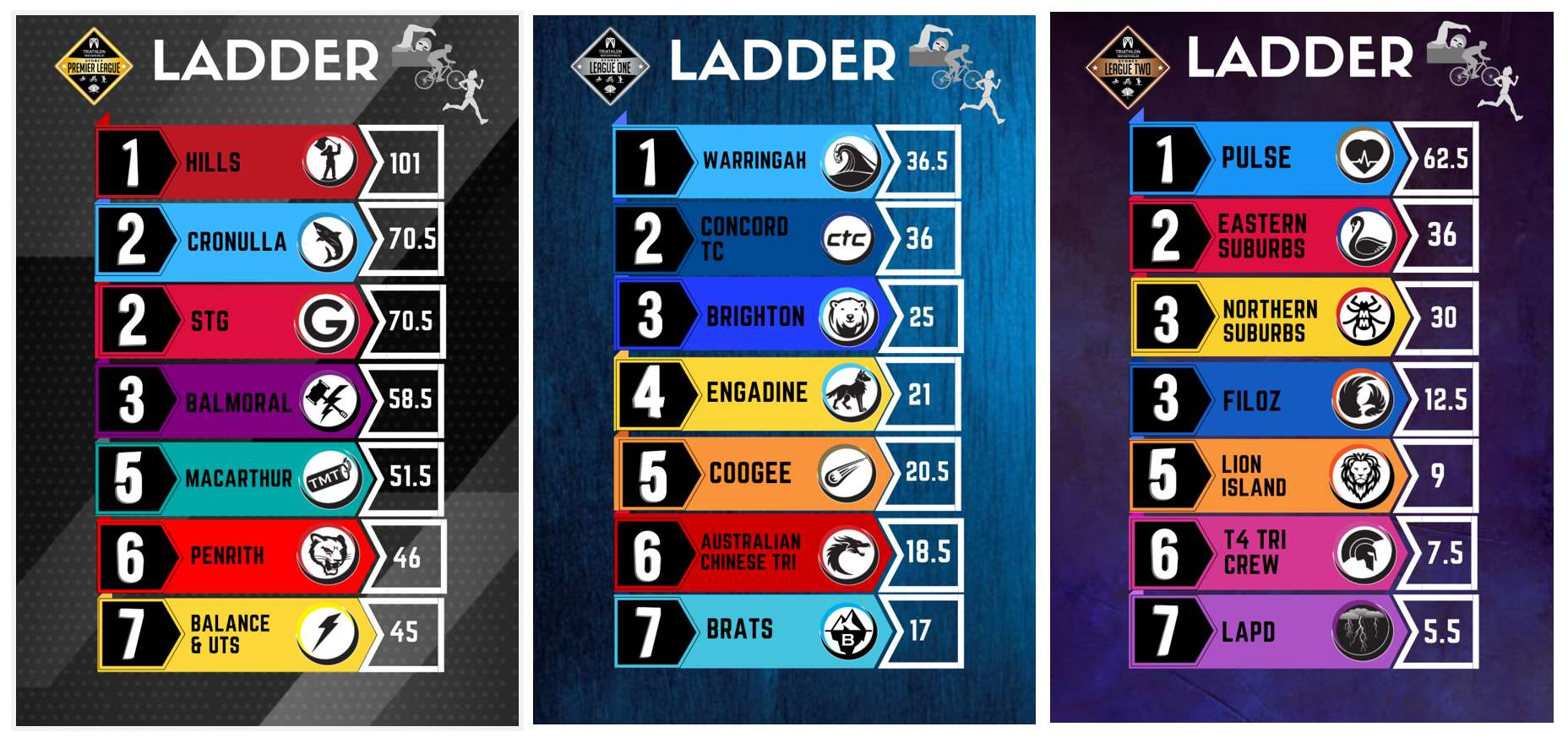 Updated Sydney League Ladders
